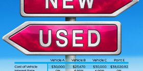 Should I buy a New or Used Vehicle?